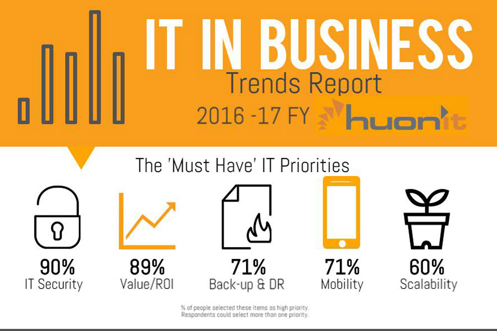 IT in Business – Trends Report